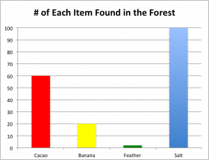 Chart of items found in forest